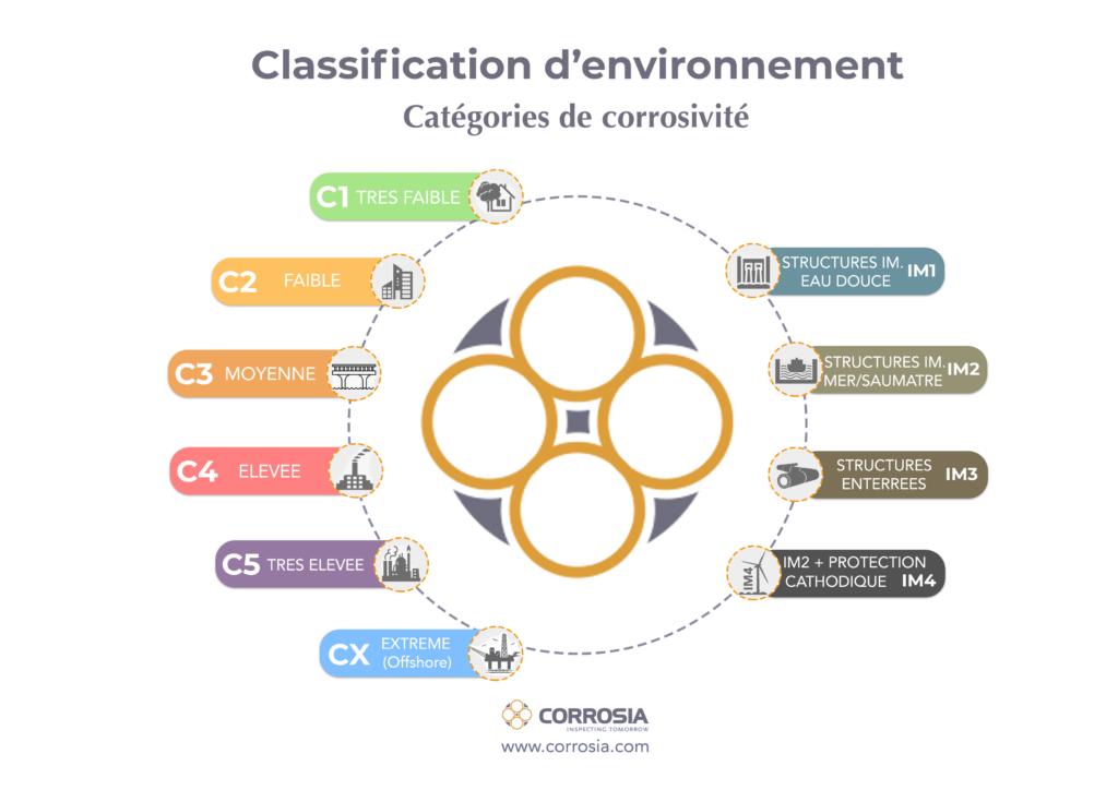 Classification d'environnement